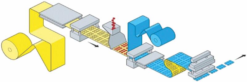 Сменные форматные части для блистерных машин